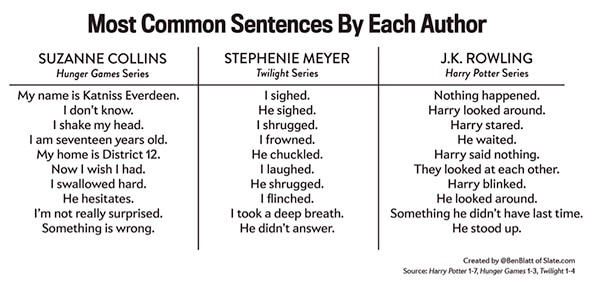 The most common sentences in The Hunger Games, Twilight, and Harry Potter.