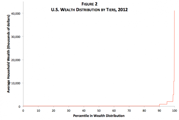 US wealth distribution by tiers.