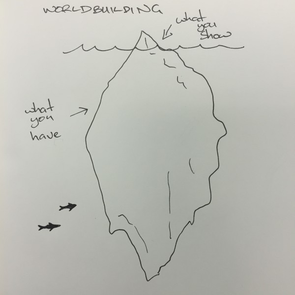 "Cartoon of a glacier representing ""Worldbuliding"". The part above the surface is labelled ""what you show"", the part below the water ""what you have""."